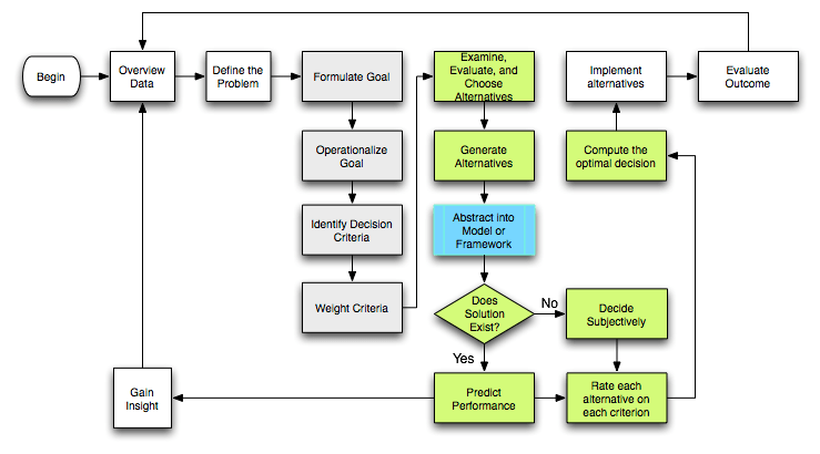 English: Flowchart of Rational Planning and De...