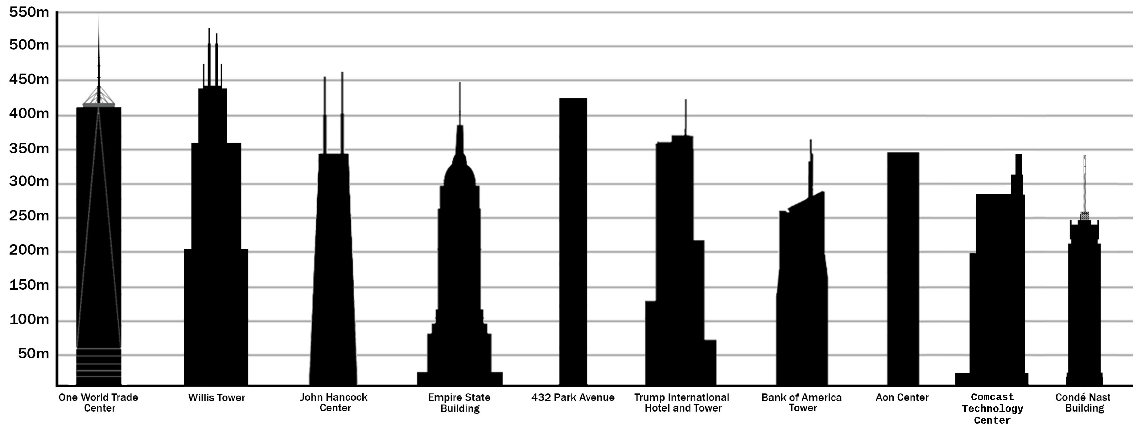 Datei The Tallest Buildings In Us By Pinnacle Height