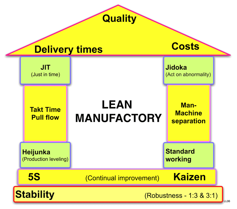 Continuous Improvement Manufacturing Ideas