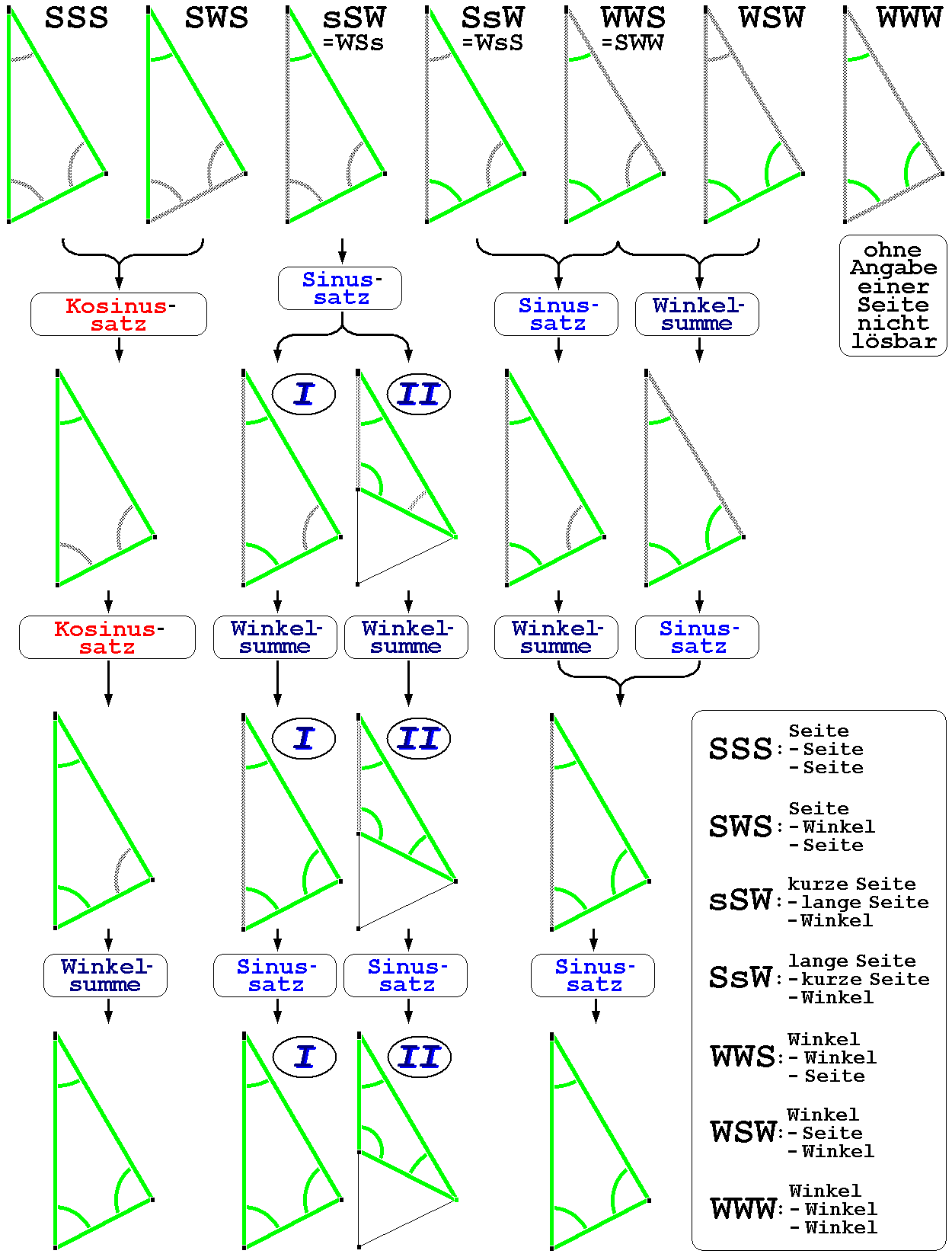 File Beliebiges Dreieck Cde
