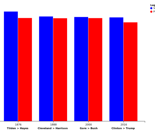 United States Presidential Elections In Which The Winner Lost The Popular Vote Wikipedia