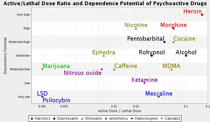 File:Drug danger and dependence.png