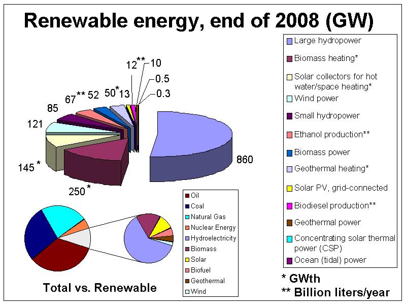 Status Of Solar Energy In India 2010 The Solarity