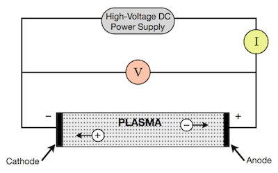 Simple representation of a DC discharge tube.