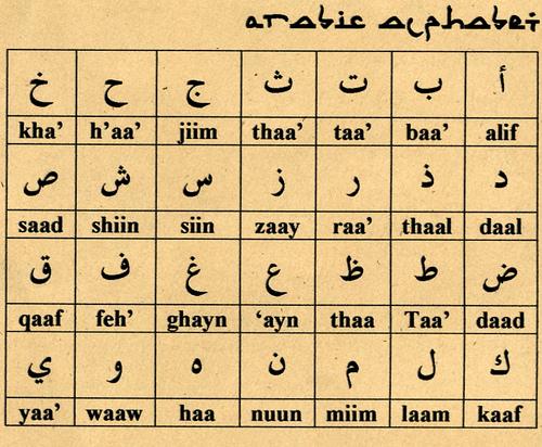 Hindi English Bengali Alphabets