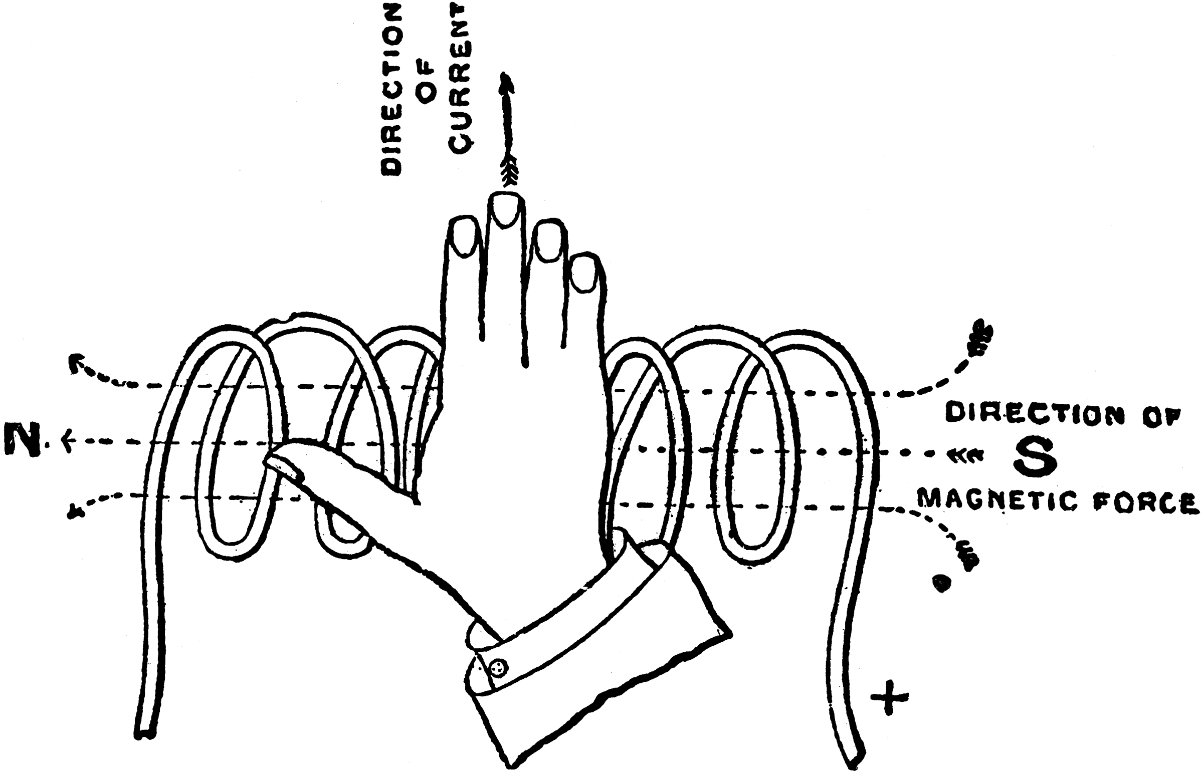 File Right Hand Rule For Polarity Of A Solenoid