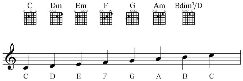 Image result for c major chords guitar