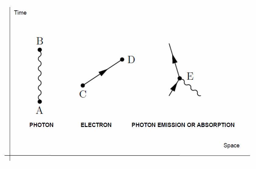 Feynman Diagram Elements
