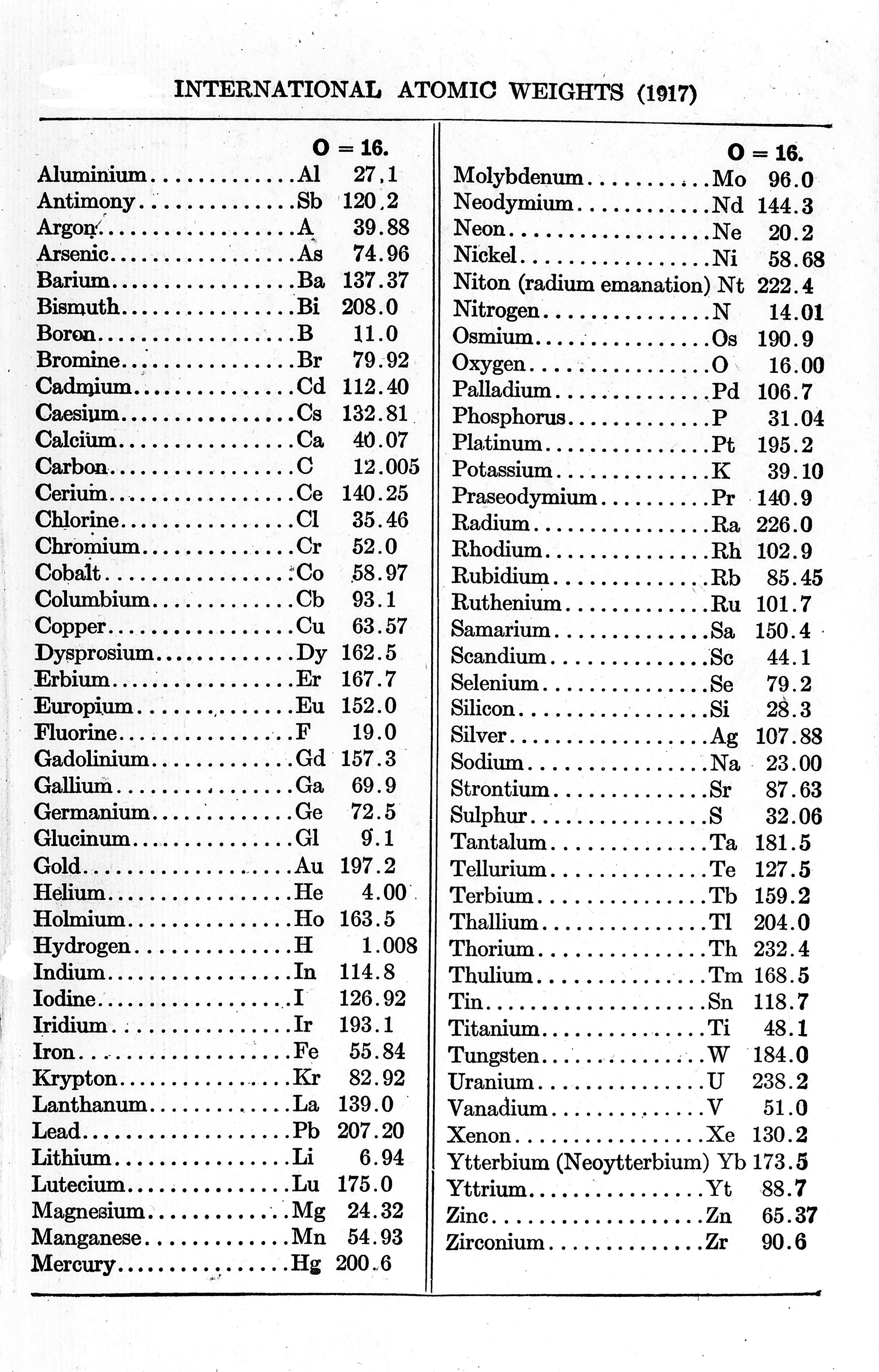Atomic Weights Chart
