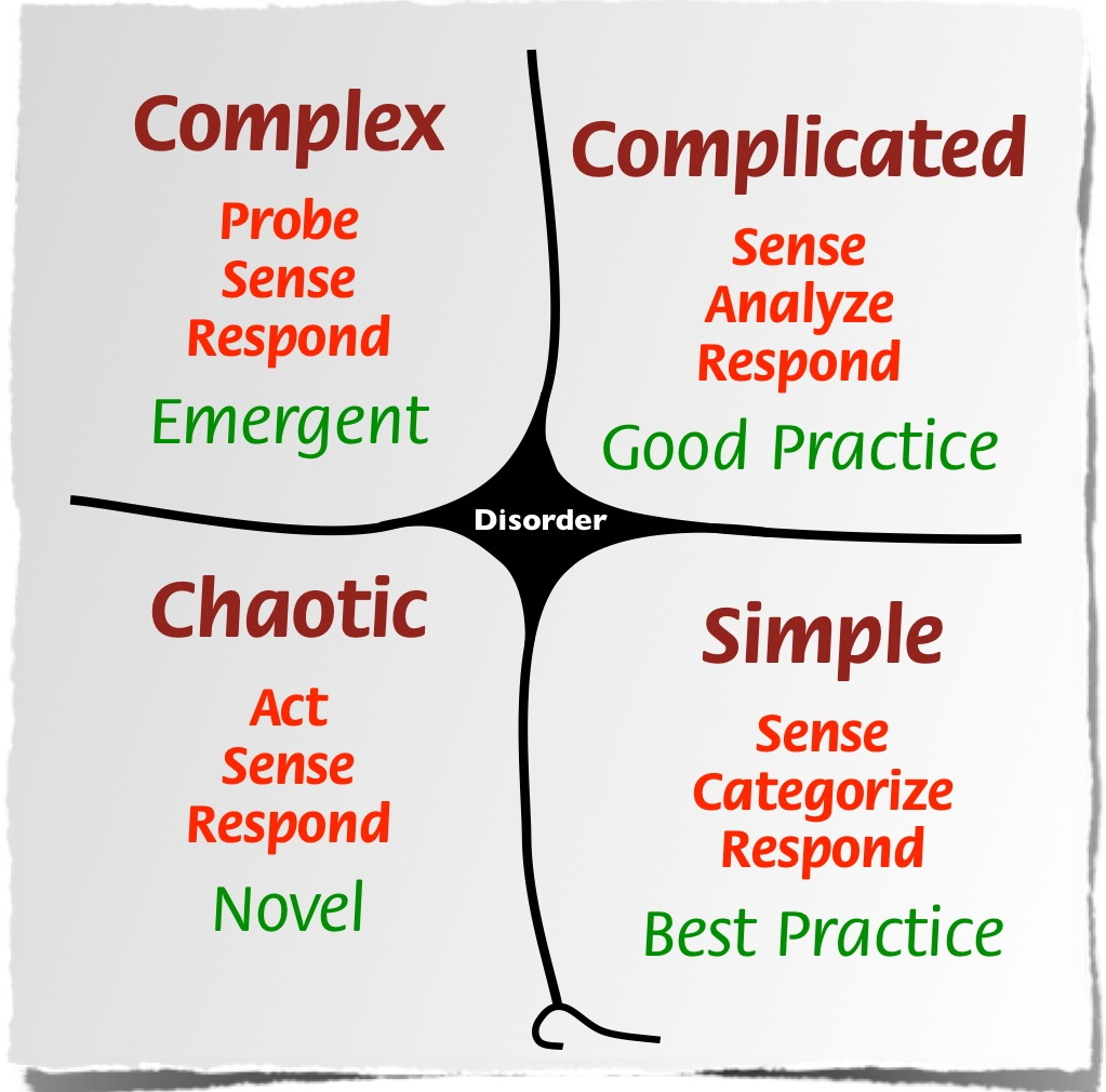 The Cynefin model - Simple (sense, categorize, respond), Complicated (sense, analyze, respond), Complex (probe, sense, respond), Chaotic (act, sense, respond) with Disorder in the middle