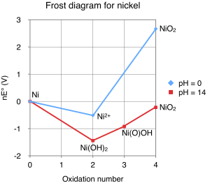 File:Frost diagram for nickelpng  Wikimedia Commons