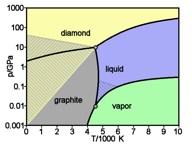 File:Carbon basic phase diagram.png