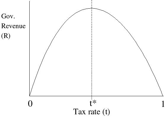 File:Laffer Curve.png