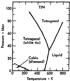 File:Phase diagram of tin (1975)png  Wikimedia Commons