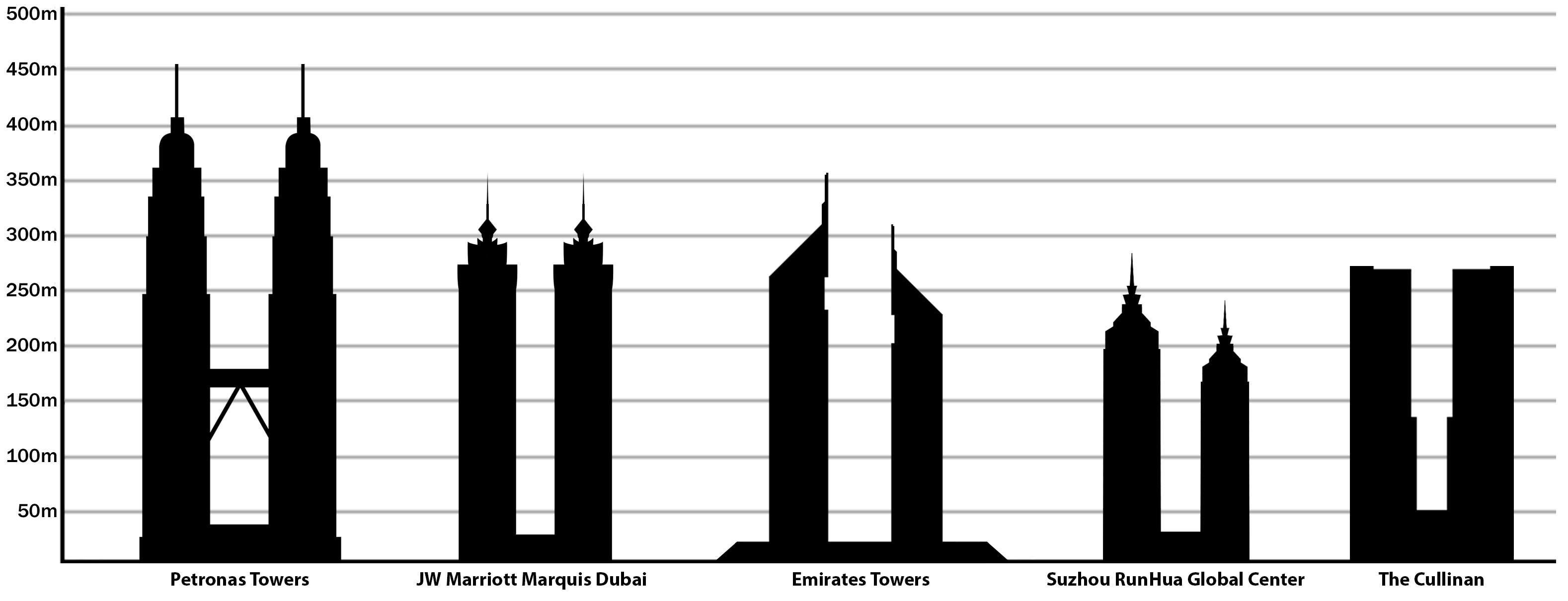 File Tallest Twin Buildings In The World