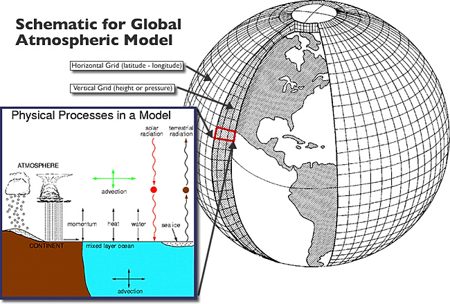 Climate Model Factors