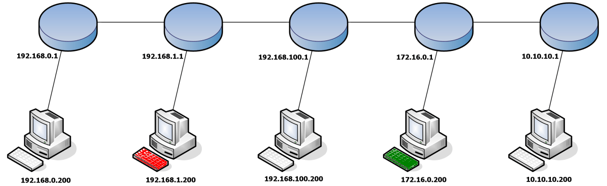 Layer 3 Routing diagram for system administration