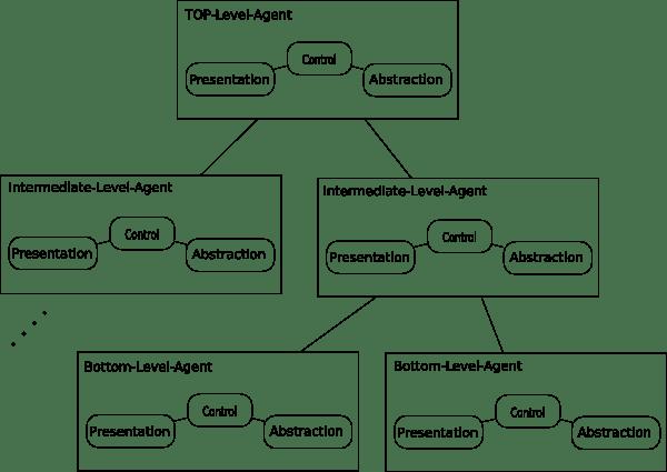 Strukture HMVC