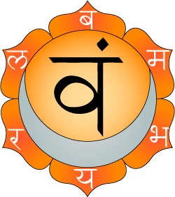 Swadhisthana chakra is shown as having six pet...