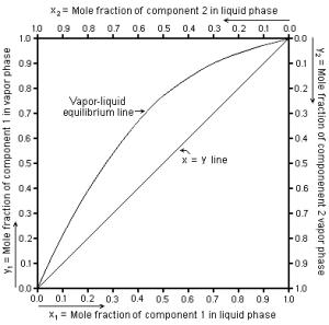 Vapor–liquid equilibrium  Wikipedia