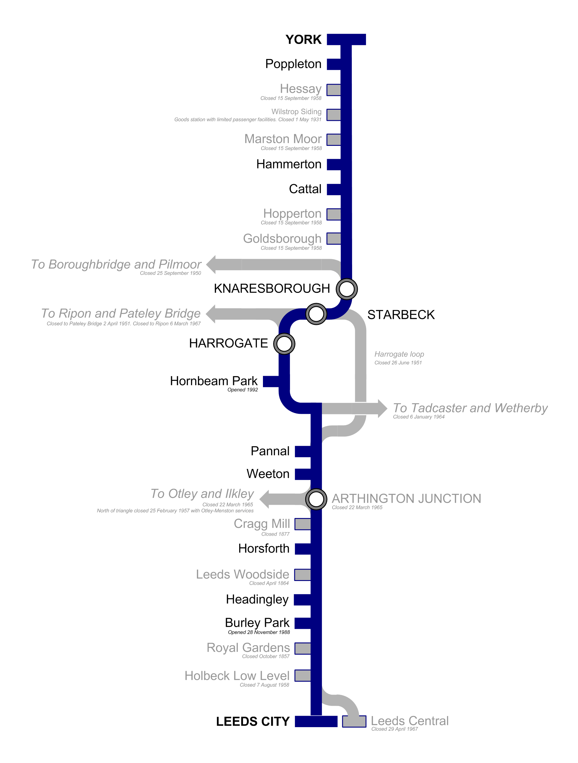 Fajl British Rail York To Leeds Via Harrogate Diagram With