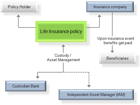 Mutual insurance usually refers to life insurance