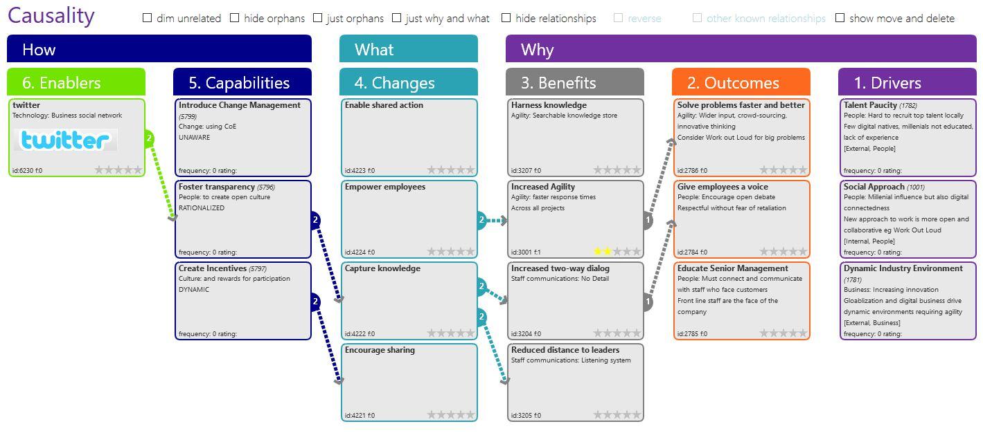 Benefit Dependency Network Wikipedia
