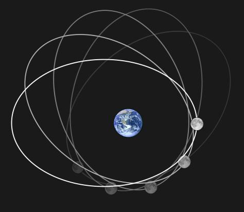 วงโคจรดวงจันทร์จะเป็นวงรีๆรอบๆโลกครับ (ขนาดโลกและดวงจันทร์ในภาพนี้ขยายให้ใหญ่กว่าเป็นจริงมากๆจะได้เห็นได้ชัด ภาพจาก Wikipedia)