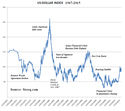 U.S. Dollar Index - Wikipedia