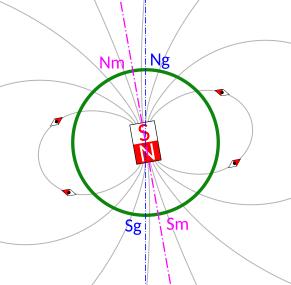 géomagnétisme