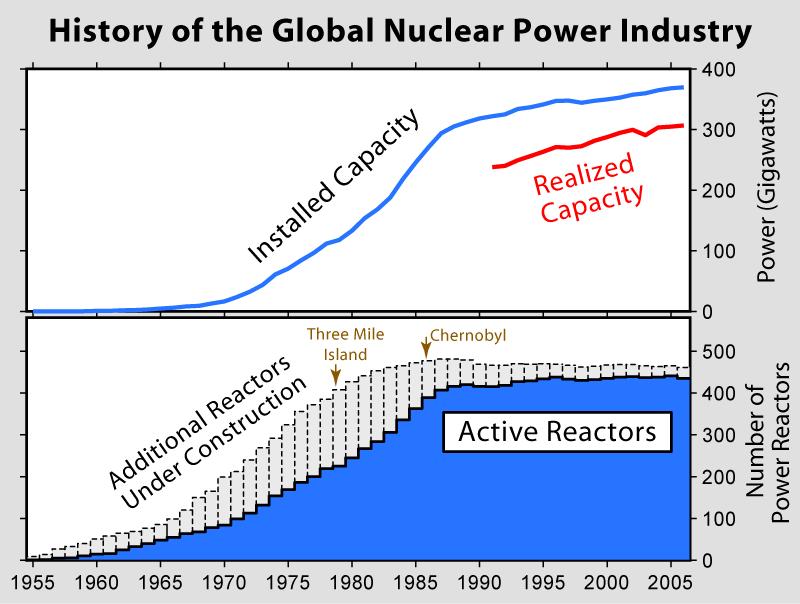 Produzione ed installazione del nucleare civile mondiale (da Wikipedia)