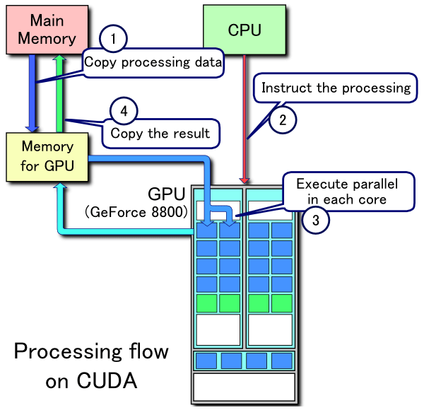 File:CUDA processing flow (En).PNG