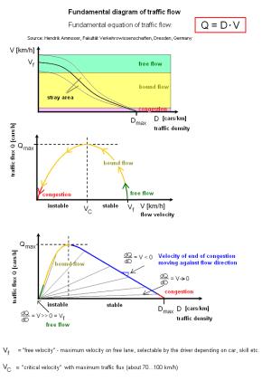 Fundamental diagram of traffic flow  Wikipedia