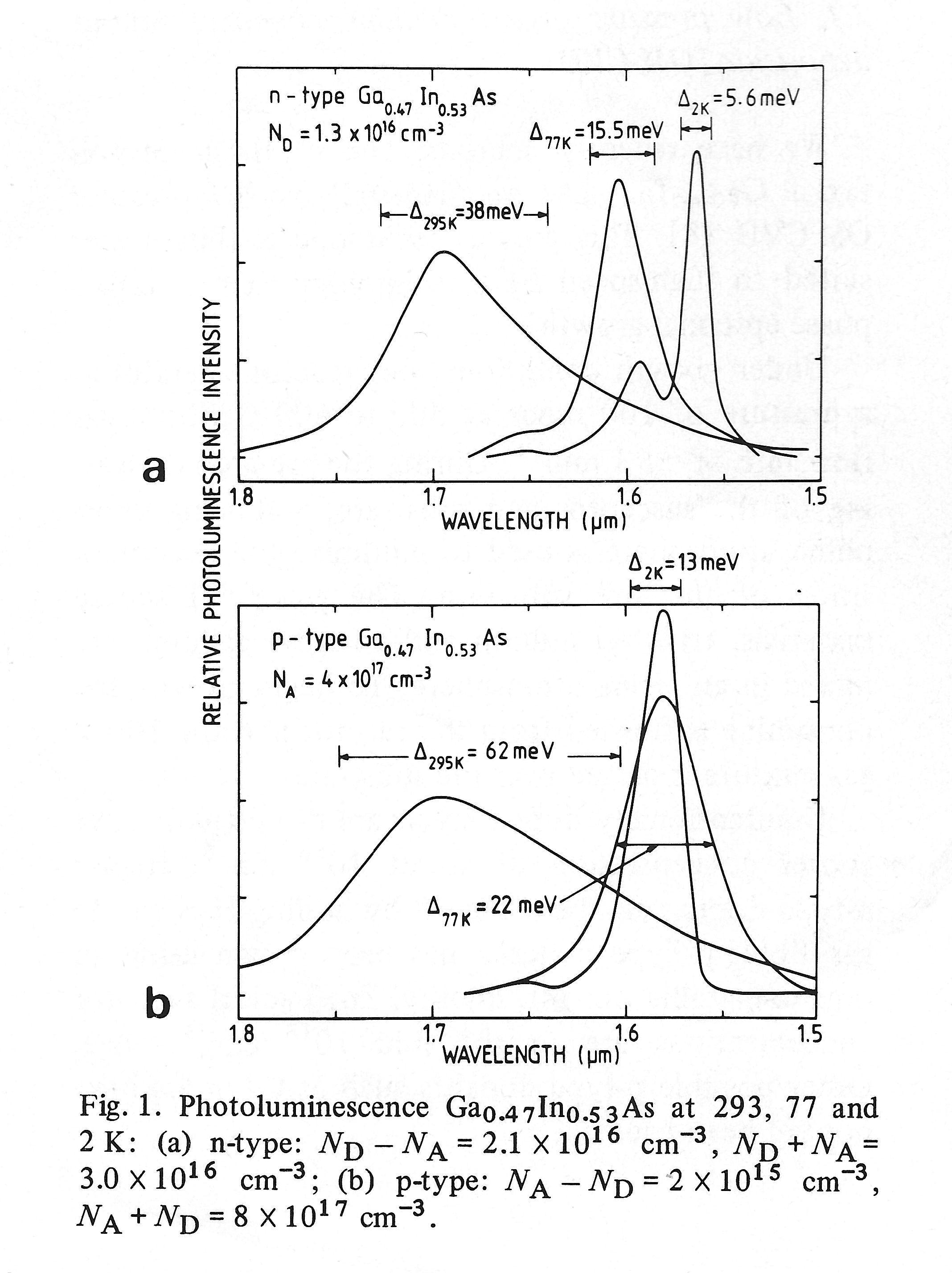 Indium Gallium Arsenide