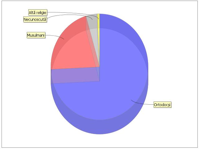 Percent Population Moldova