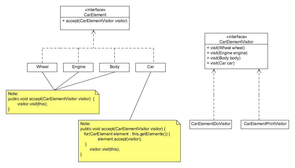 Wikipedia Visitor Pattern example
