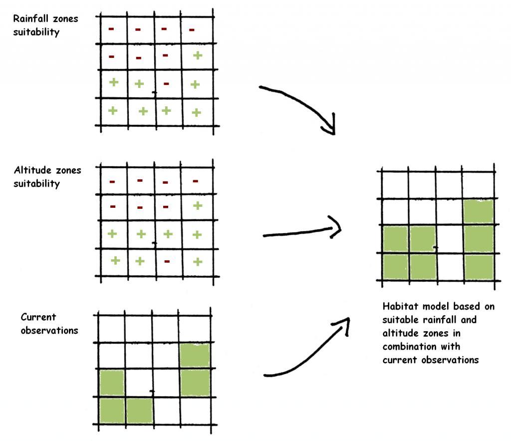 File Predicting Habitats