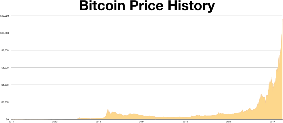 Bitcoin Price History.png English: Bitcoin Price History Chart Date 4 December 2017 Source Own work https://bitcoincharts