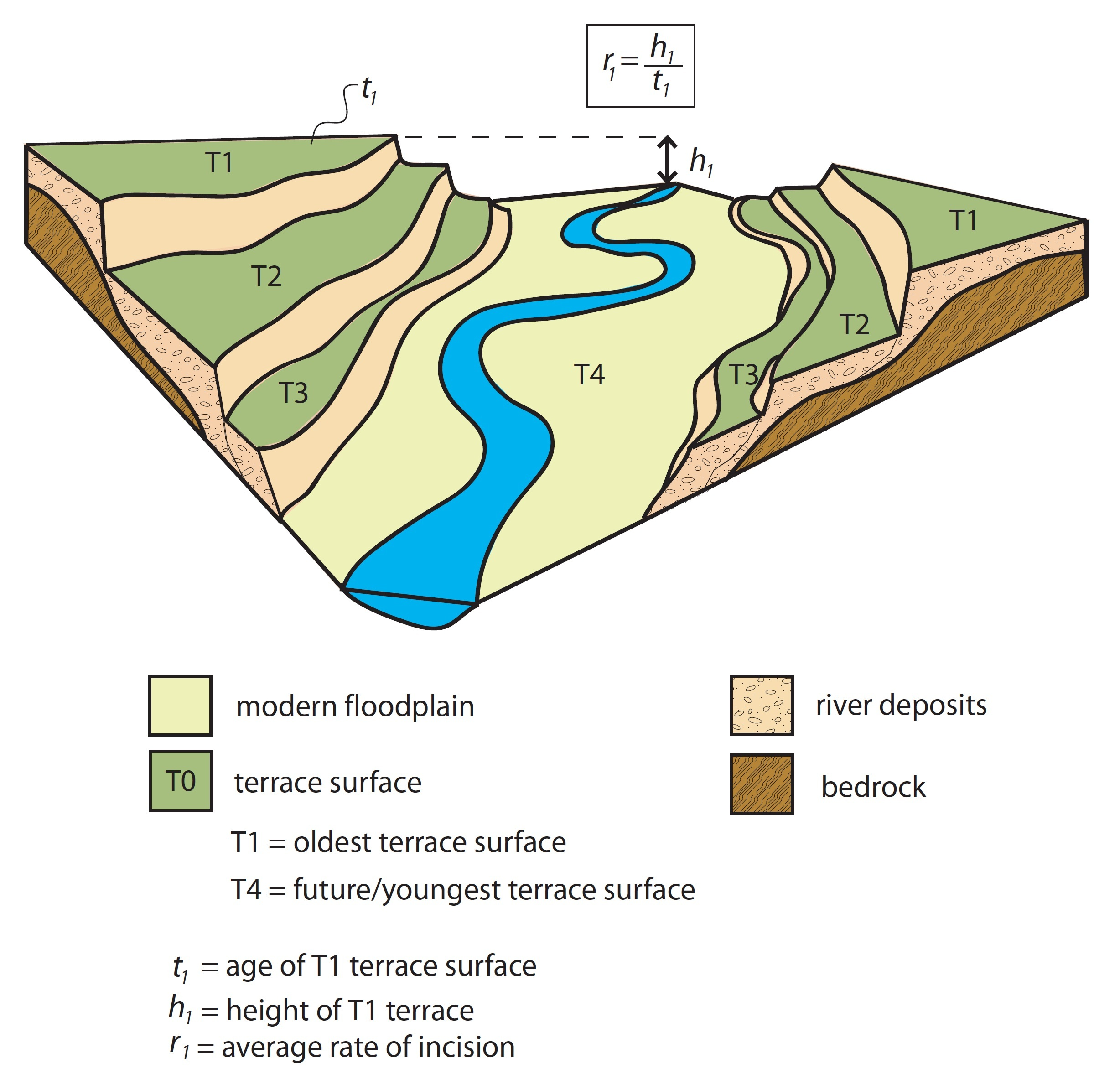 File A Series Of Paired River Terraces
