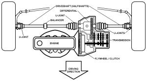 Drivetrain  Wikipedia
