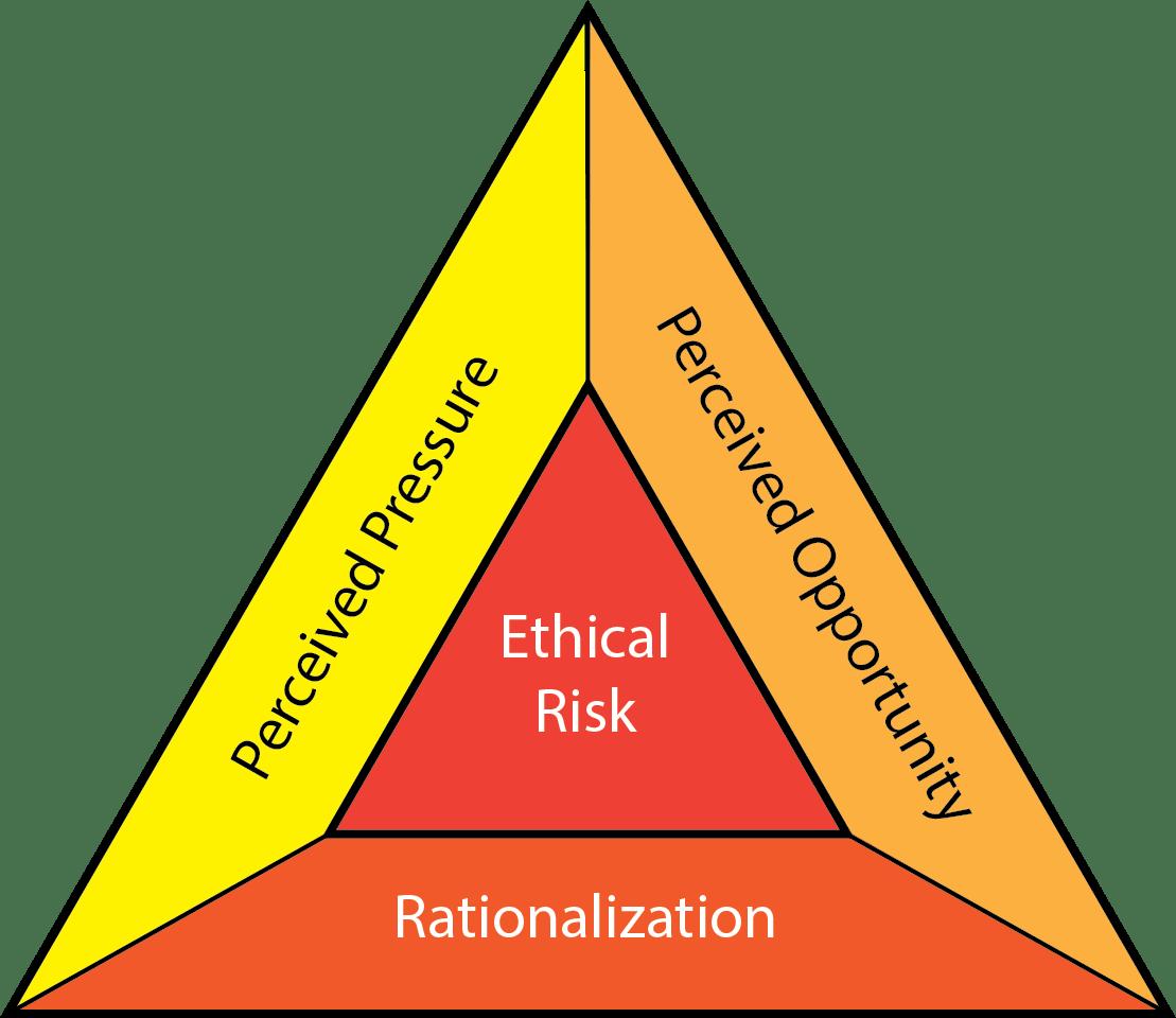 Fraud Deterrence