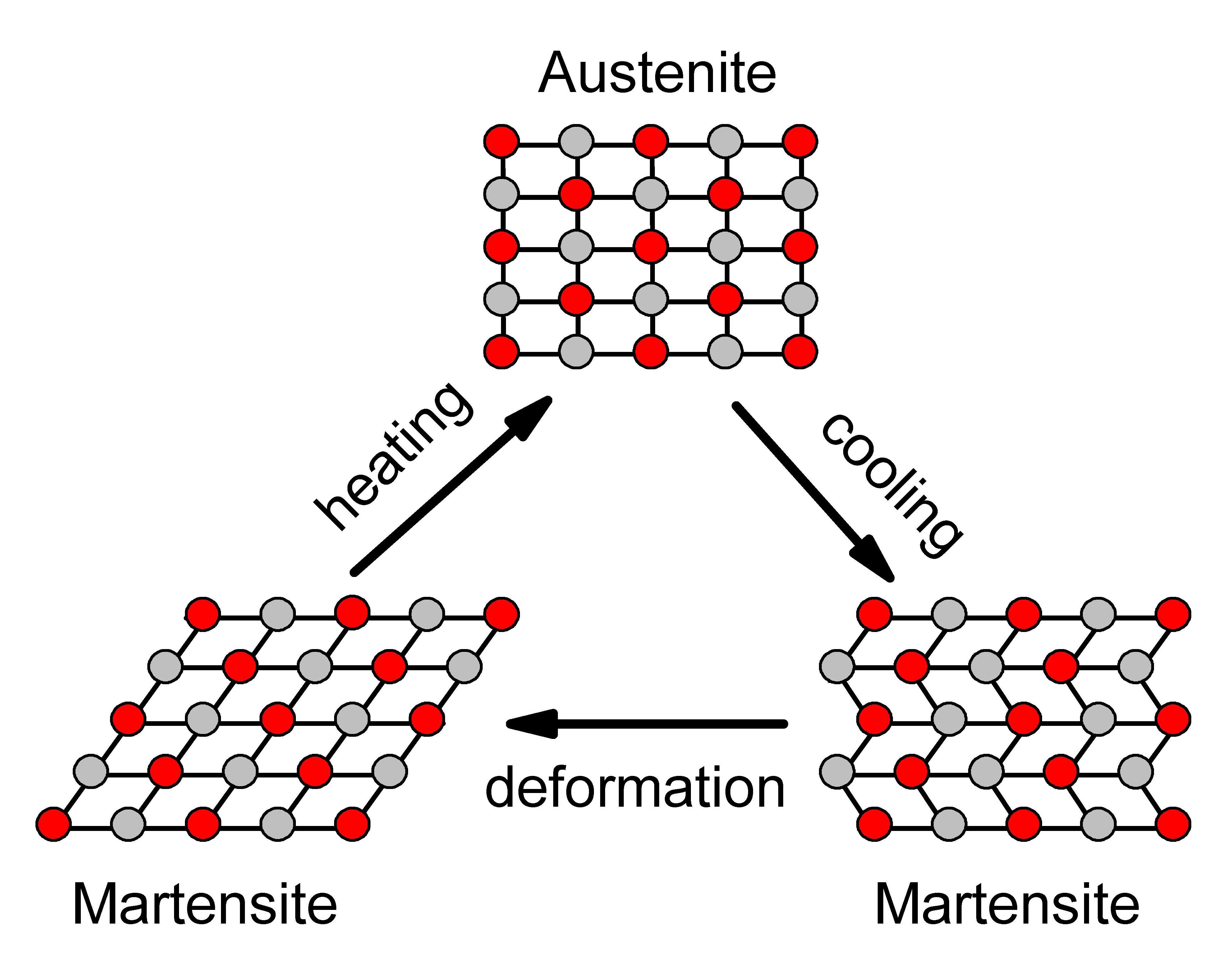 Ficheiro Niti Structure Transformation Wikipedia A