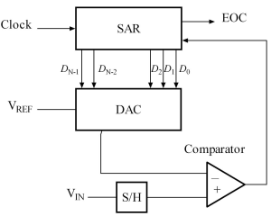 Successive approximation ADC  Wikipedia