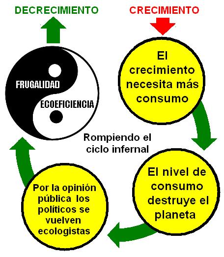 Archivo:Vida ecoeficiente y frugal.png