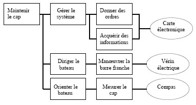 FileExemple Diagramme FAST Pilote Automatique De Bateau