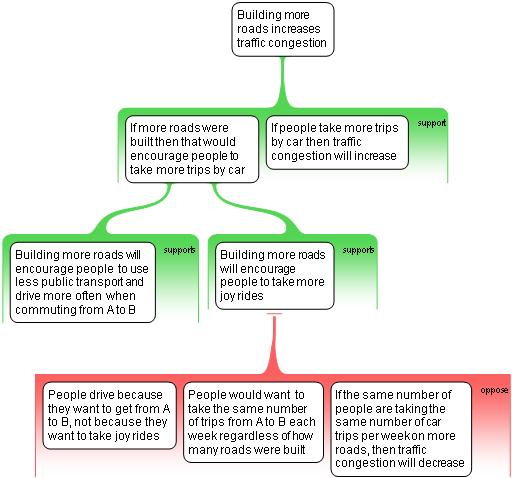 Nitirat Diagram