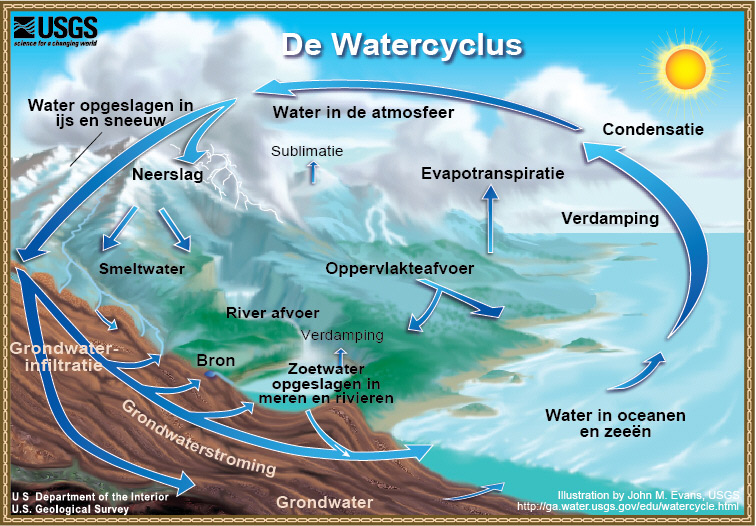 File:Watercycledutchhigh.jpg