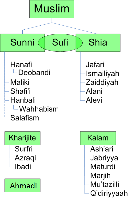 Diagram of the divisions, sects, schools, and ...