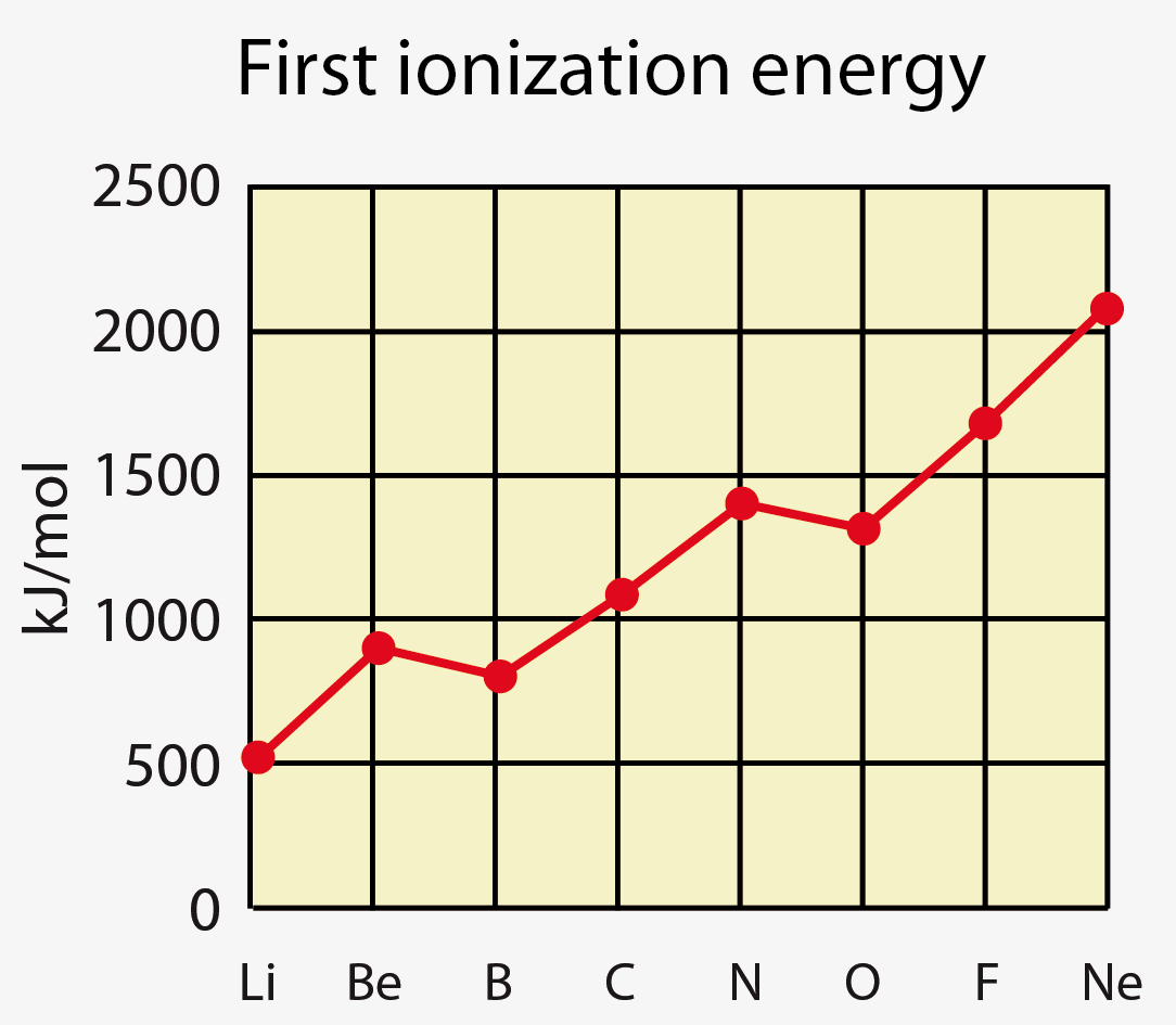 Ionization Energy Values Periodic Table