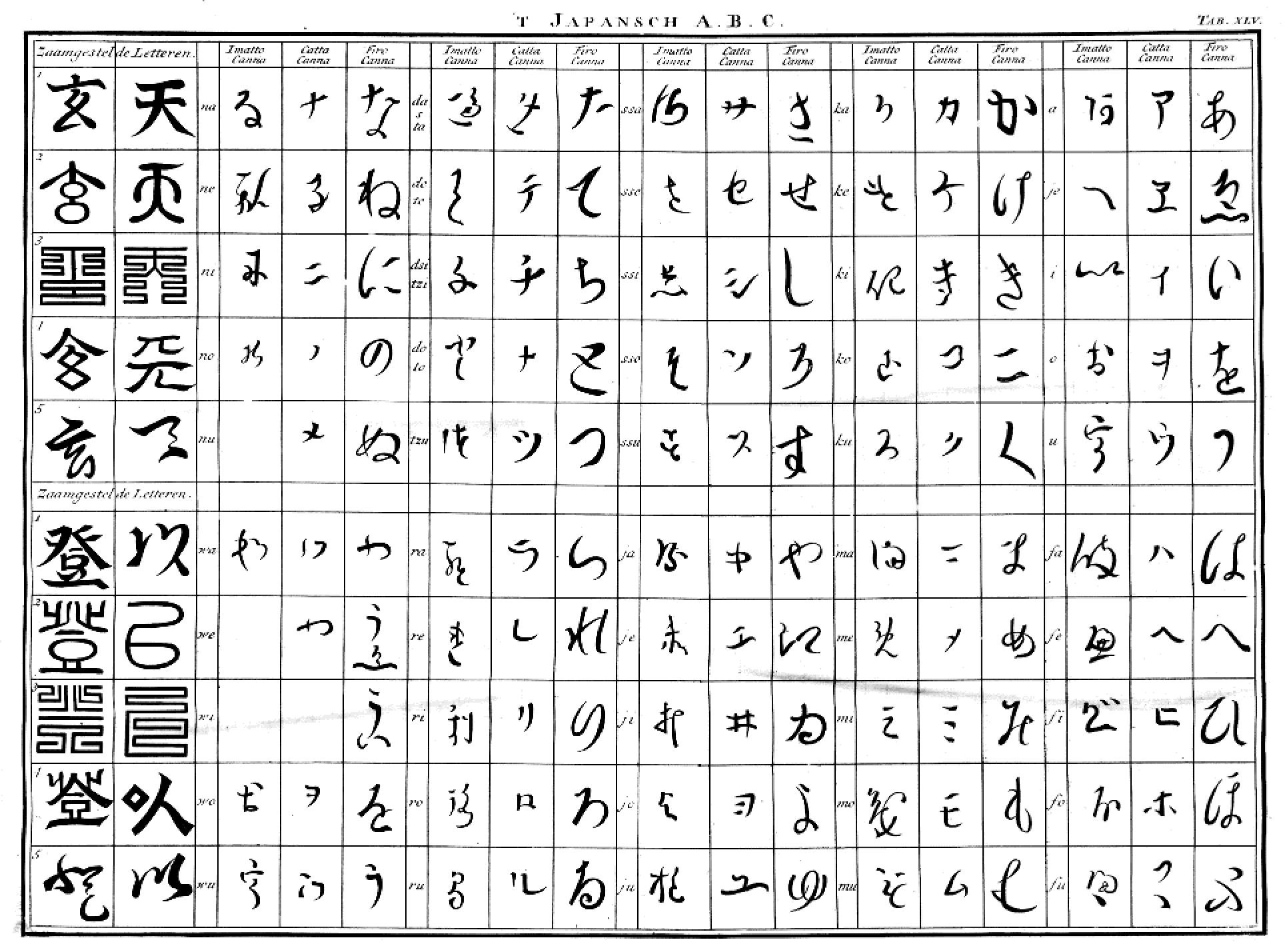 File Japanese Alphabet By Engelbert Kaempfer